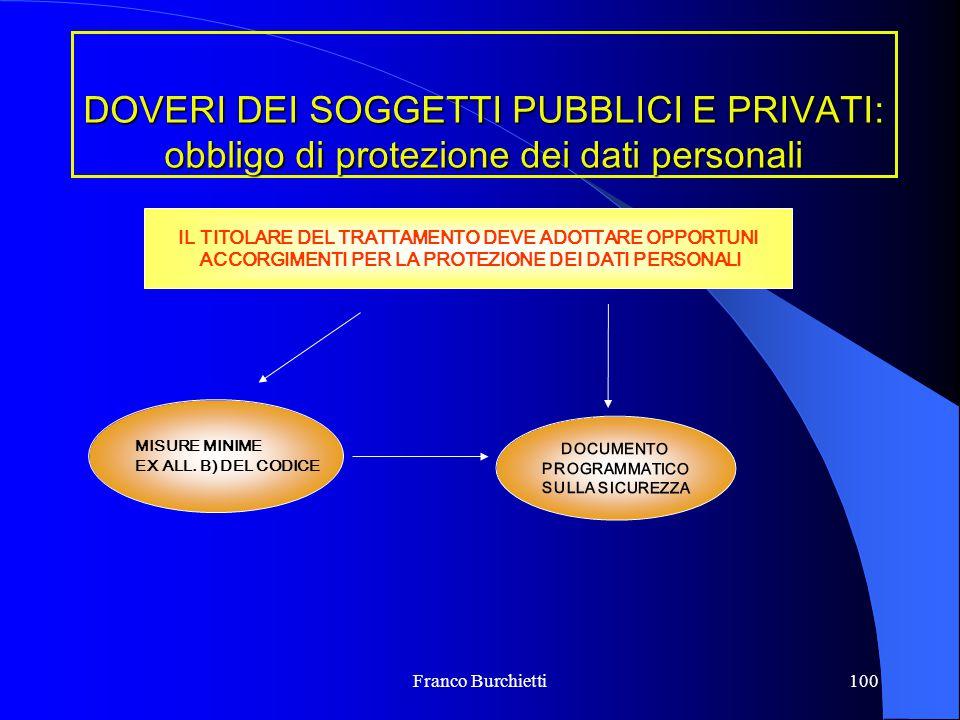 Franco Burchietti100 DOVERI DEI SOGGETTI PUBBLICI E PRIVATI: obbligo di protezione dei dati personali IL TITOLARE DEL TRATTAMENTO DEVE ADOTTARE OPPORT