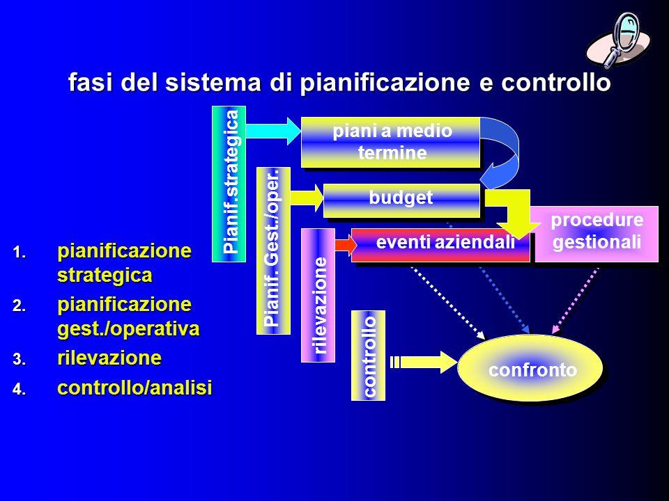 fasi del sistema di pianificazione e controllo 1. pianificazione strategica 2. pianificazione gest./operativa 3. rilevazione 4. controllo/analisi proc