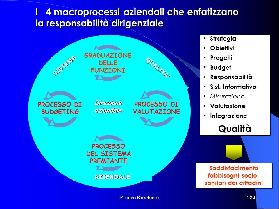 Franco Burchietti184 Strategia Obiettivi Progetti Budget Responsabilità Sist. Informativo Misurazione Valutazione Integrazione Qualità Strategia Obiet