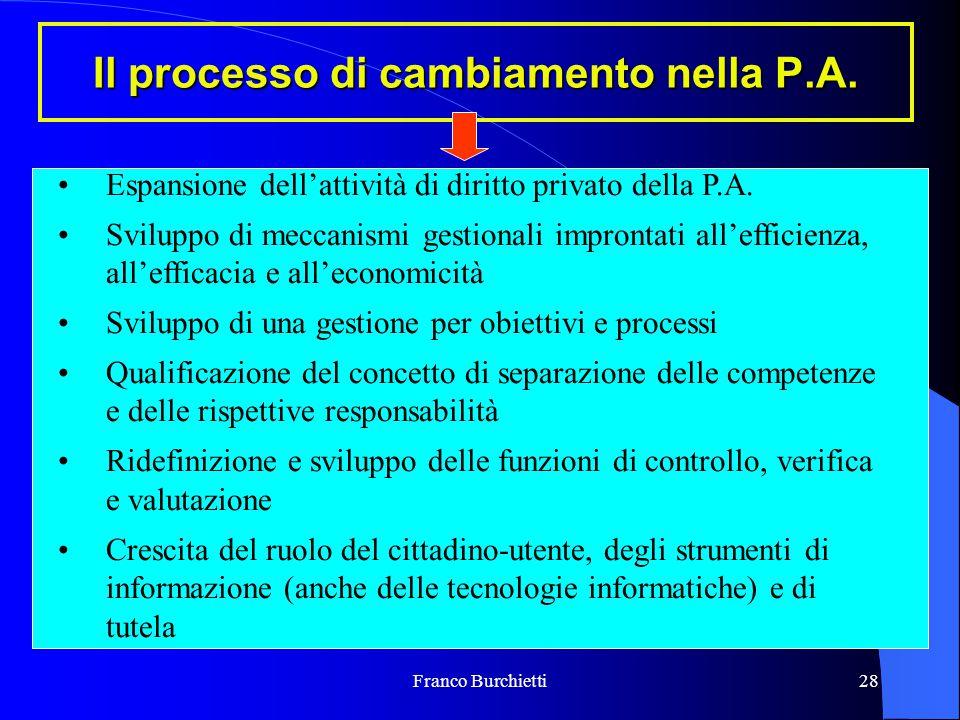 Franco Burchietti28 Il processo di cambiamento nella P.A. Espansione dell'attività di diritto privato della P.A. Sviluppo di meccanismi gestionali imp