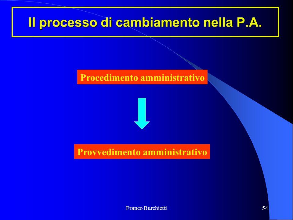 Franco Burchietti54 Il processo di cambiamento nella P.A. Procedimento amministrativo Provvedimento amministrativo
