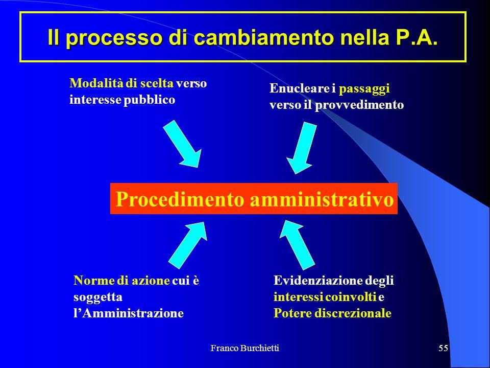 Franco Burchietti55 Il processo di cambiamento nella P.A. Procedimento amministrativo Modalità di scelta verso interesse pubblico Enucleare i passaggi