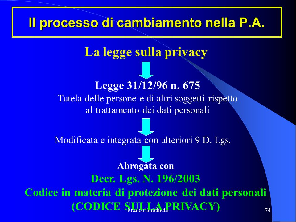 Franco Burchietti74 Il processo di cambiamento nella P.A. La legge sulla privacy Legge 31/12/96 n. 675 Tutela delle persone e di altri soggetti rispet
