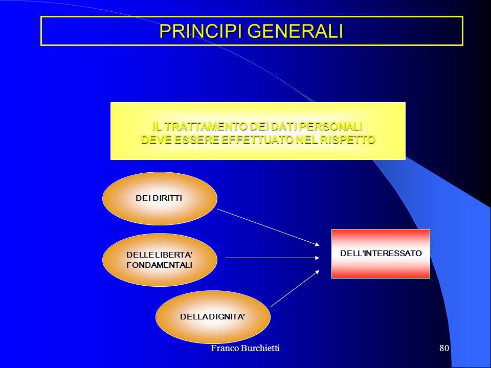 Franco Burchietti80 PRINCIPI GENERALI IL TRATTAMENTO DEI DATI PERSONALI DEVE ESSERE EFFETTUATO NEL RISPETTO DELL'INTERESSATO DEI DIRITTI DELLE LIBERTA
