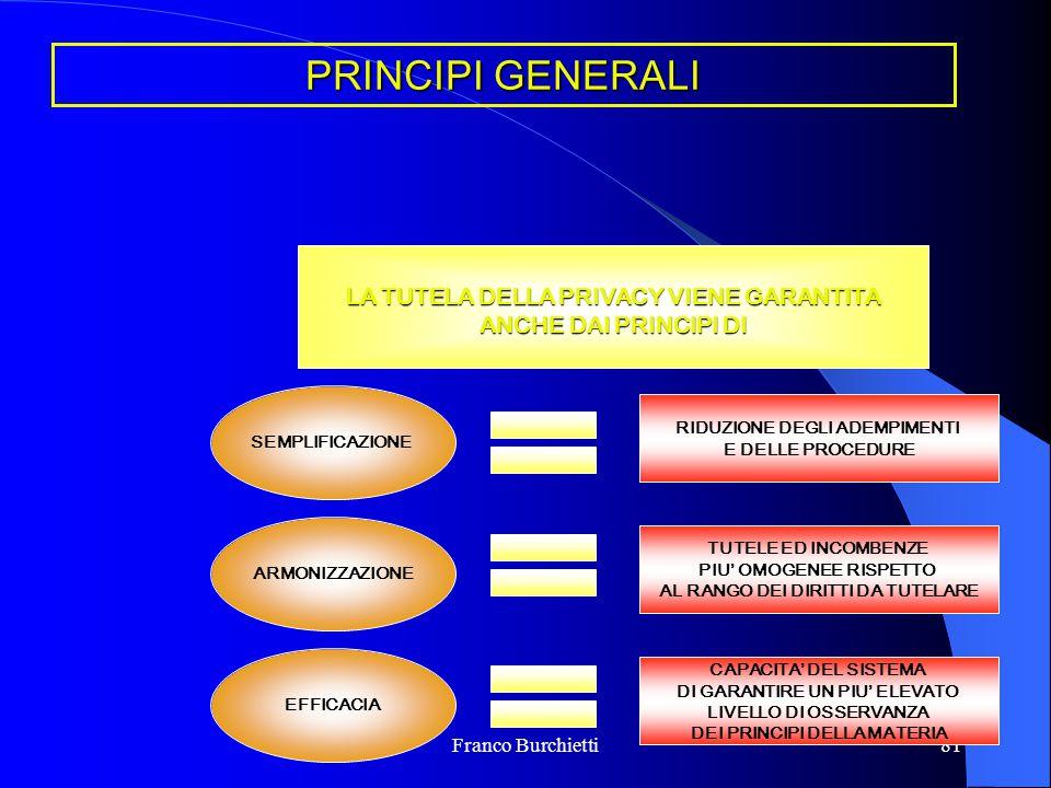 Franco Burchietti81 PRINCIPI GENERALI LA TUTELA DELLA PRIVACY VIENE GARANTITA ANCHE DAI PRINCIPI DI SEMPLIFICAZIONE ARMONIZZAZIONE EFFICACIA RIDUZIONE