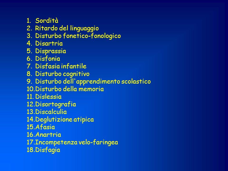 Disturbi dell'Apprendimento Stima complessiva: dal 3 al 10% della Popolazione Scolastica In Italia: 3,4% (Levi) – 3,6% (De Renzi)