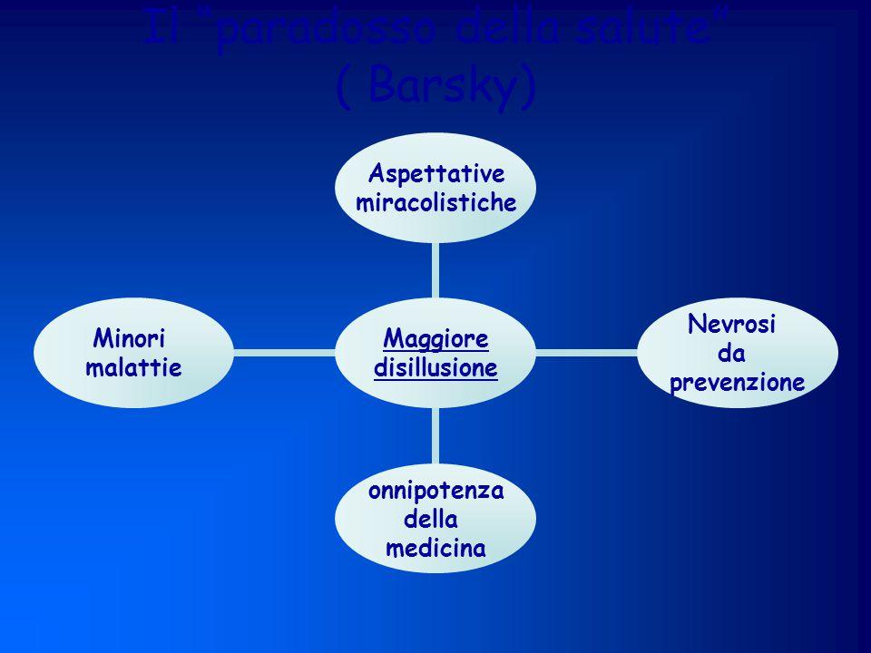 Il paradosso della salute ( Barsky) Maggiore disillusione Aspettative miracolistiche Nevrosi da prevenzione onnipotenza della medicina Minori malattie