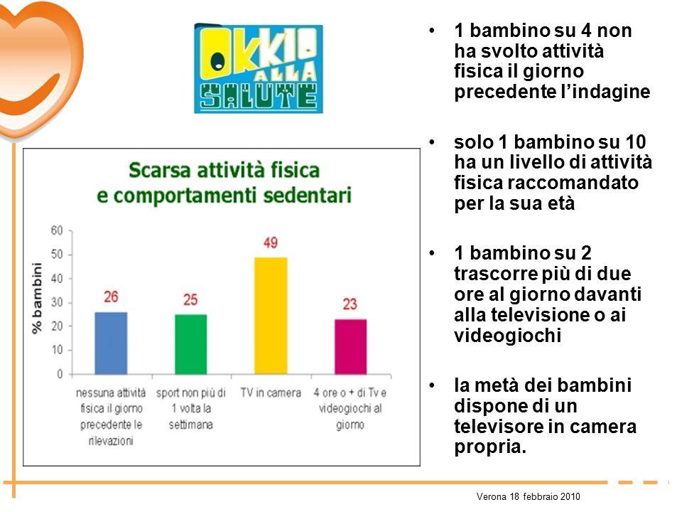 Verona 18 febbraio 2010 1 bambino su 4 non ha svolto attività fisica il giorno precedente l'indagine solo 1 bambino su 10 ha un livello di attività fi