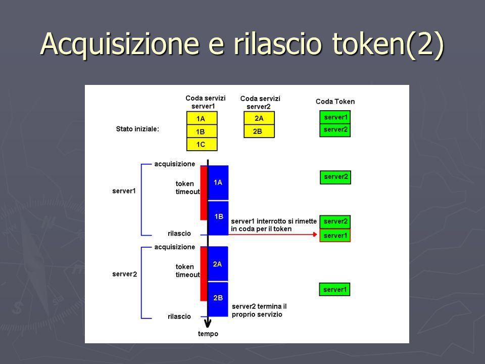 Acquisizione e rilascio token(2)