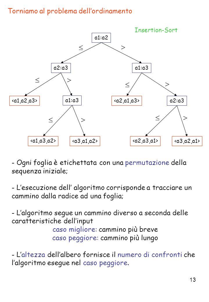 13 Torniamo al problema dell'ordinamento - Ogni foglia è etichettata con una permutazione della sequenza iniziale; - L'esecuzione dell' algoritmo corrisponde a tracciare un cammino dalla radice ad una foglia; - L'algoritmo segue un cammino diverso a seconda delle caratteristiche dell'input caso migliore: cammino più breve caso peggiore: cammino più lungo - L'altezza dell'albero fornisce il numero di confronti che l'algoritmo esegue nel caso peggiore.