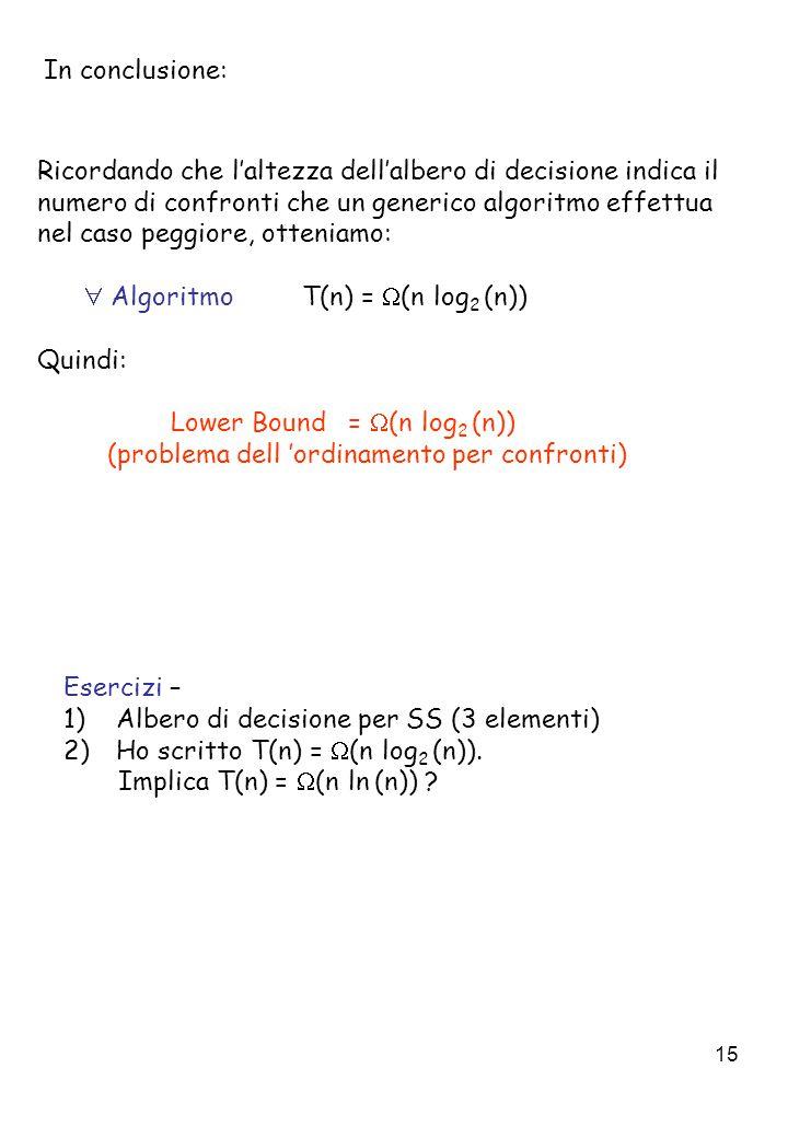 15 In conclusione: Ricordando che l'altezza dell'albero di decisione indica il numero di confronti che un generico algoritmo effettua nel caso peggiore, otteniamo:  Algoritmo T(n) =  (n log 2 (n)) Quindi: Lower Bound =  (n log 2 (n)) (problema dell 'ordinamento per confronti) Esercizi – 1)Albero di decisione per SS (3 elementi) 2)Ho scritto T(n) =  (n log 2 (n)).