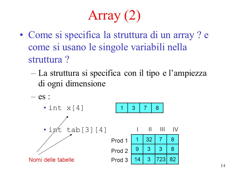 15 Array (3) Uso di una singola variabile : –Si specificano le coordinate della variabile desiderata : –Ogni elemento di ogni dimensione è identificato da un valore da 1 a N (o da 0 a N-1, dipende dal linguaggio) 1378 13278 9338 14372382 Prod 1 Prod 2 Prod 3 I IIIII IV x[1] tab[1][0] Noi generalmente seguiremo la convenzione C di partire da 0 0 1 2 3 posizione valore