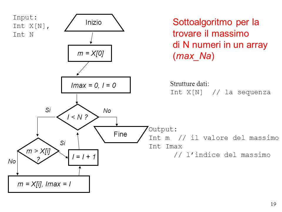 20 Esempio di max_Na 8197 8197 Passo 1, esamino X[0], I=0 m = 8Imax = 0 Termina Trova il valore m del massimo in X e la sua posizione Imax, la lunghezza di X è N=4 Passo 2, esamino X[1], I=1 8197 8197 Passo 3, esamino X[2], I=2 8197 Passo 4, esamino X[3], I=3 X = 0 1 2 3posizione I=4, quindi I< N non è più verificata (Valore e posizione del massimo trovato fra gli elementi già esaminati) m = 8Imax = 0 m = 9Imax = 2 m = 9Imax = 2