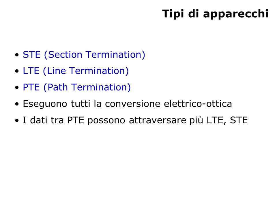 Tipi di apparecchi STE (Section Termination) LTE (Line Termination) PTE (Path Termination) Eseguono tutti la conversione elettrico-ottica I dati tra PTE possono attraversare più LTE, STE
