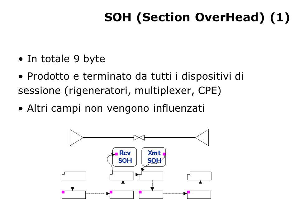 SOH (Section OverHead) (1) In totale 9 byte Prodotto e terminato da tutti i dispositivi di sessione (rigeneratori, multiplexer, CPE) Altri campi non vengono influenzati