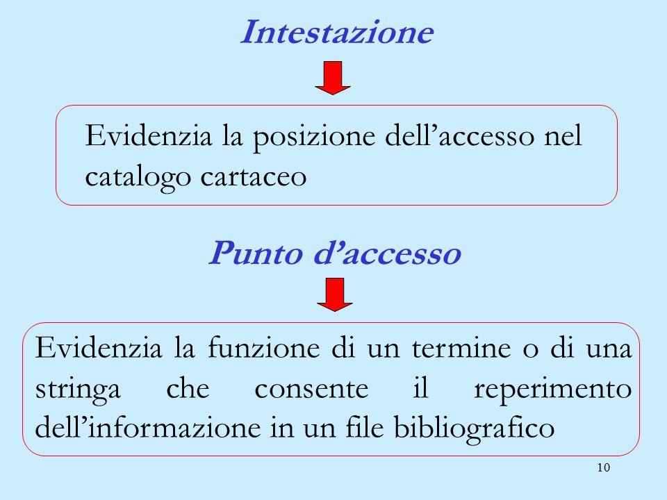 10 Evidenzia la posizione dell'accesso nel catalogo cartaceo Intestazione Evidenzia la funzione di un termine o di una stringa che consente il reperim