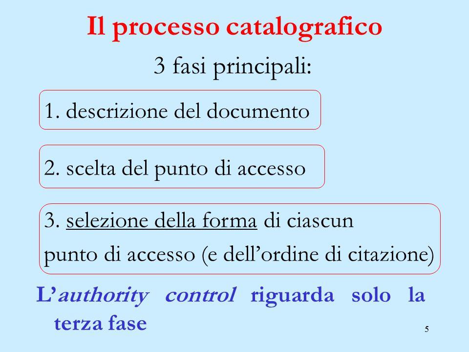 5 Il processo catalografico L'authority control riguarda solo la terza fase 3 fasi principali: 1. descrizione del documento 2. scelta del punto di acc