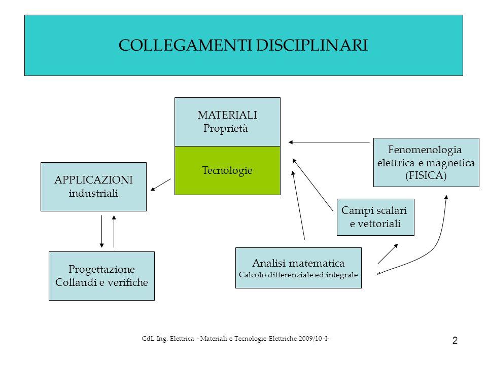 CdL Ing.