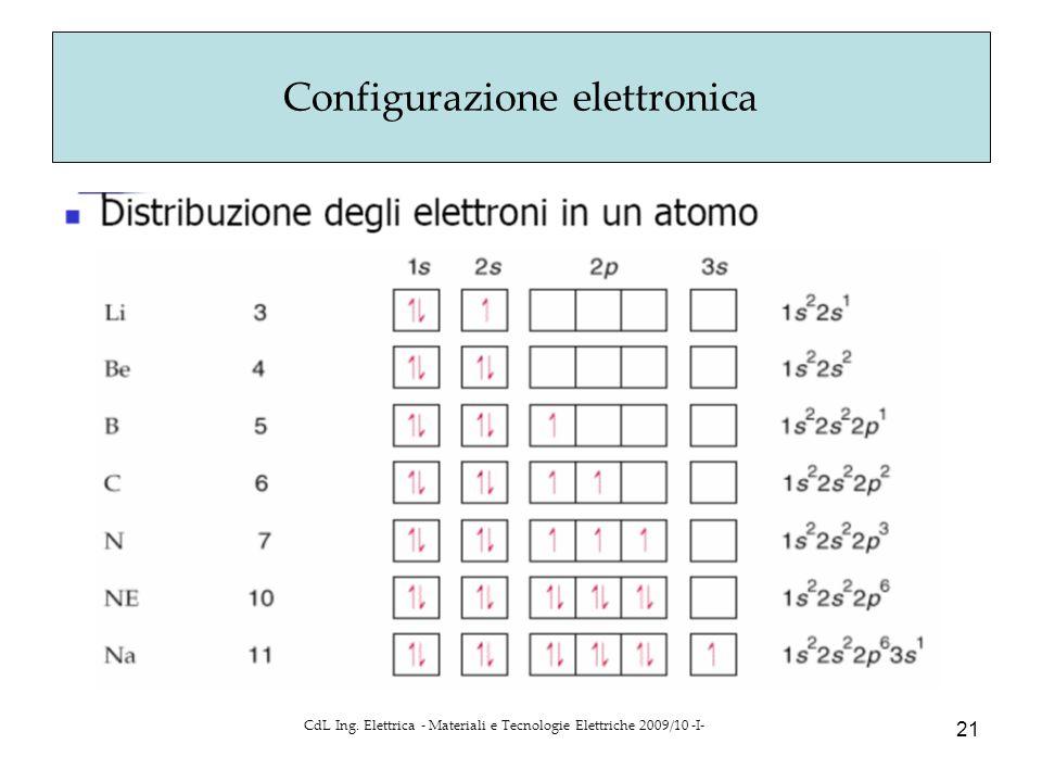 CdL Ing. Elettrica - Materiali e Tecnologie Elettriche 2009/10 -I- 21 Configurazione elettronica