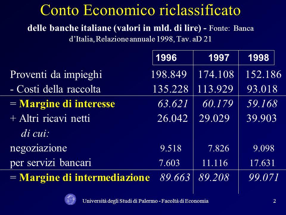 Università degli Studi di Palermo - Facoltà di Economia2 Conto Economico riclassificato delle banche italiane (valori in mld. di lire) - Fonte: Banca