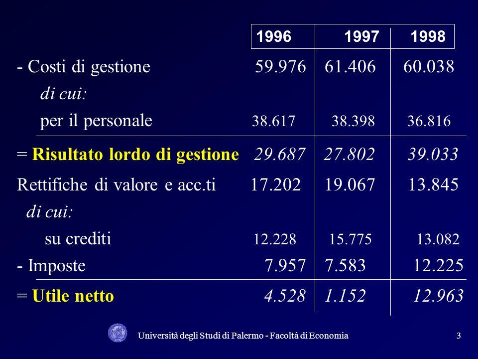 Università degli Studi di Palermo - Facoltà di Economia3 - Costi di gestione 59.976 61.406 60.038 di cui: per il personale 38.617 38.398 36.816 = Risultato lordo di gestione 29.687 27.802 39.033 Rettifiche di valore e acc.ti 17.202 19.067 13.845 di cui: su crediti 12.228 15.775 13.082 - Imposte 7.957 7.583 12.225 = Utile netto 4.528 1.152 12.963 1996 1997 1998