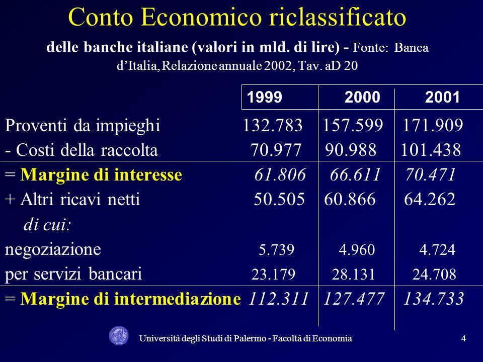 Università degli Studi di Palermo - Facoltà di Economia4 Conto Economico riclassificato delle banche italiane (valori in mld. di lire) - Fonte: Banca