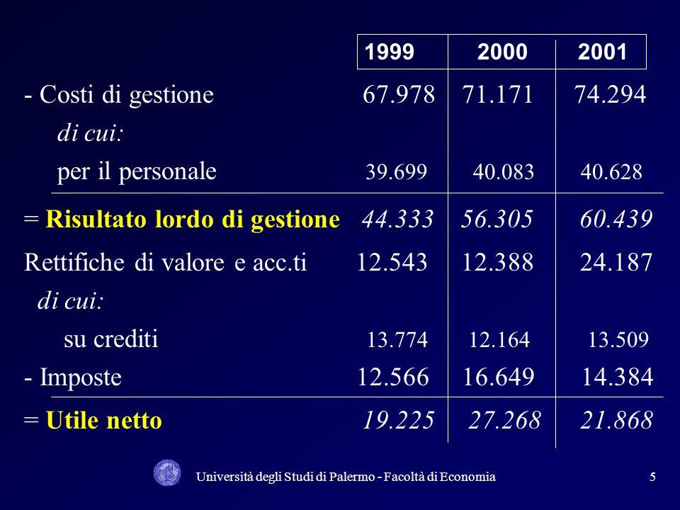 Università degli Studi di Palermo - Facoltà di Economia5 - Costi di gestione 67.978 71.171 74.294 di cui: per il personale 39.699 40.083 40.628 = Risu