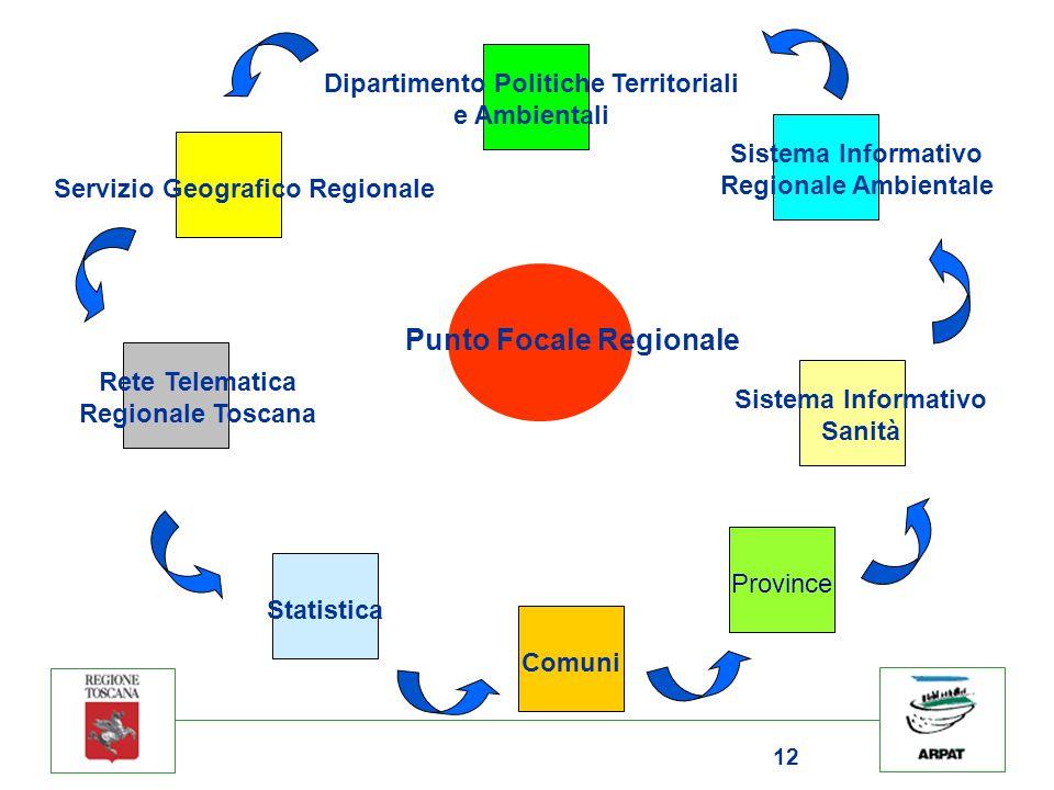 12 Sistema Informativo Regionale Ambientale Dipartimento Politiche Territoriali e Ambientali Servizio Geografico Regionale Rete Telematica Regionale T
