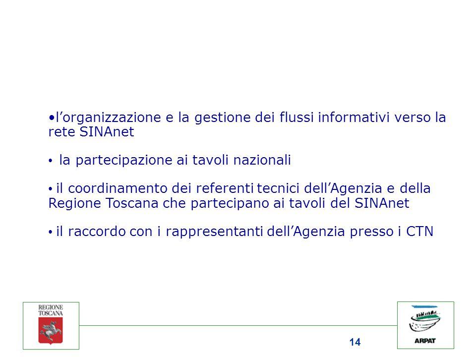 14 l'organizzazione e la gestione dei flussi informativi verso la rete SINAnet la partecipazione ai tavoli nazionali il coordinamento dei referenti te