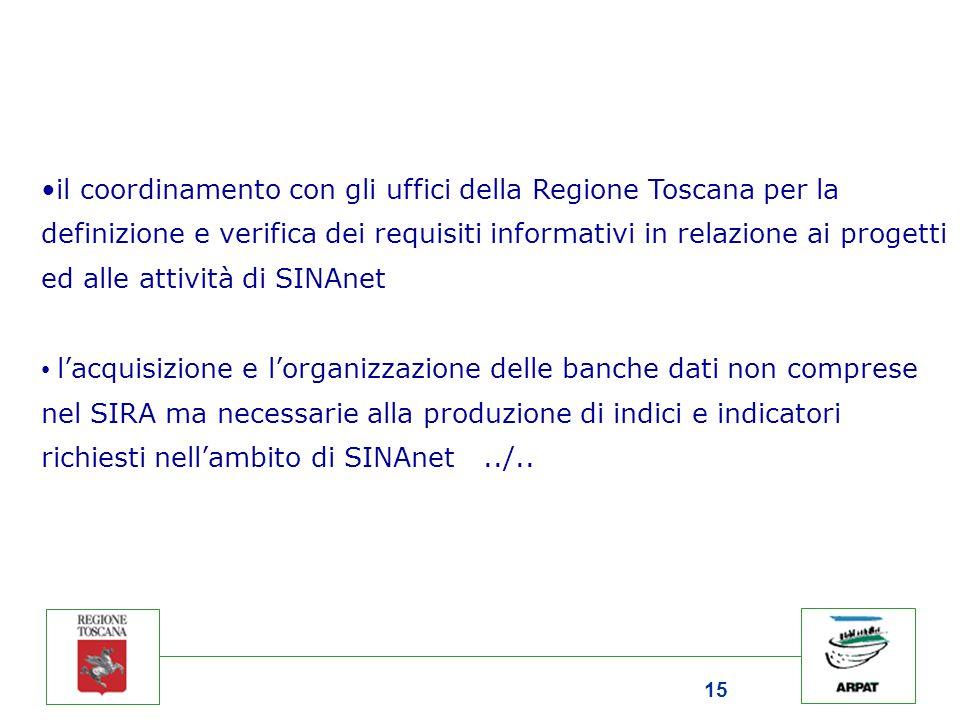 15 il coordinamento con gli uffici della Regione Toscana per la definizione e verifica dei requisiti informativi in relazione ai progetti ed alle attività di SINAnet l'acquisizione e l'organizzazione delle banche dati non comprese nel SIRA ma necessarie alla produzione di indici e indicatori richiesti nell'ambito di SINAnet../..