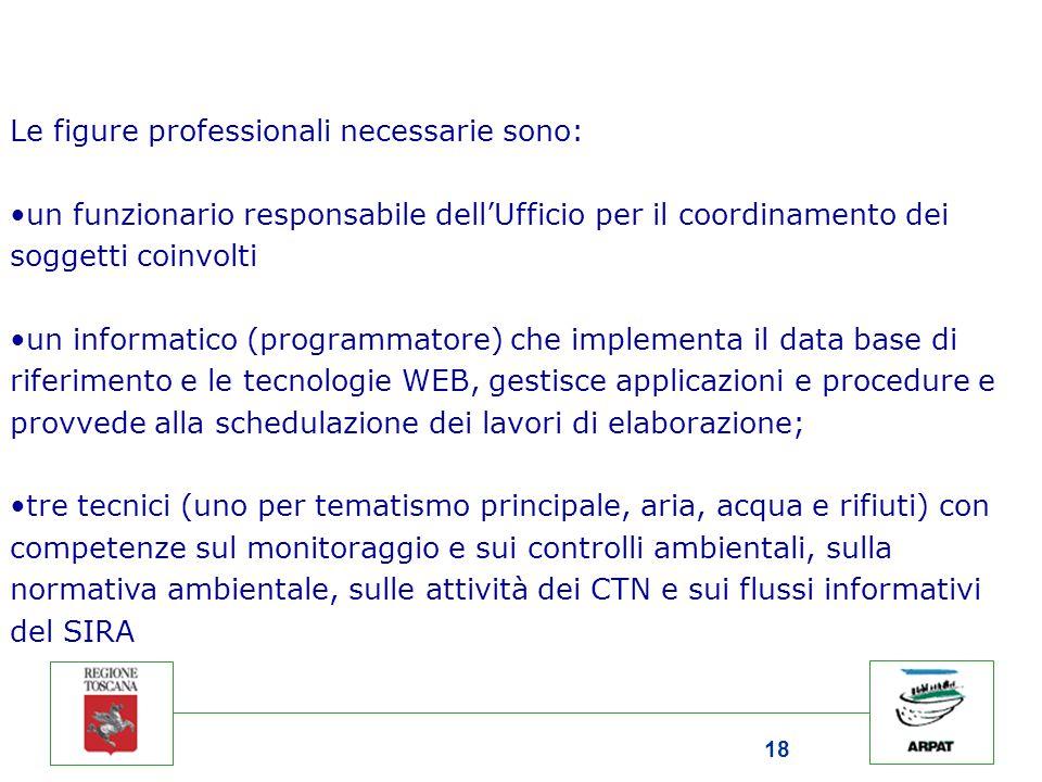18 Le figure professionali necessarie sono: un funzionario responsabile dell'Ufficio per il coordinamento dei soggetti coinvolti un informatico (progr