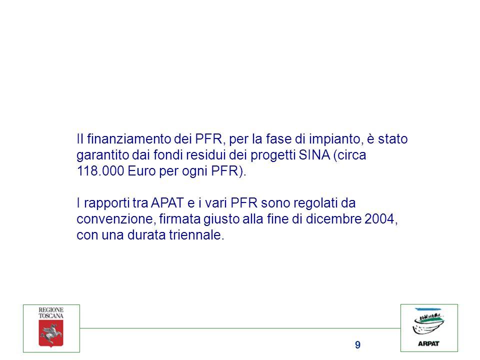 9 Il finanziamento dei PFR, per la fase di impianto, è stato garantito dai fondi residui dei progetti SINA (circa 118.000 Euro per ogni PFR). I rappor