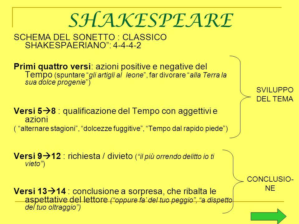 """SHAKESPEARE SCHEMA DEL SONETTO : CLASSICO SHAKESPAERIANO"""": 4-4-4-2 Primi quattro versi: azioni positive e negative del Tempo (spuntare """"gli artigli al"""