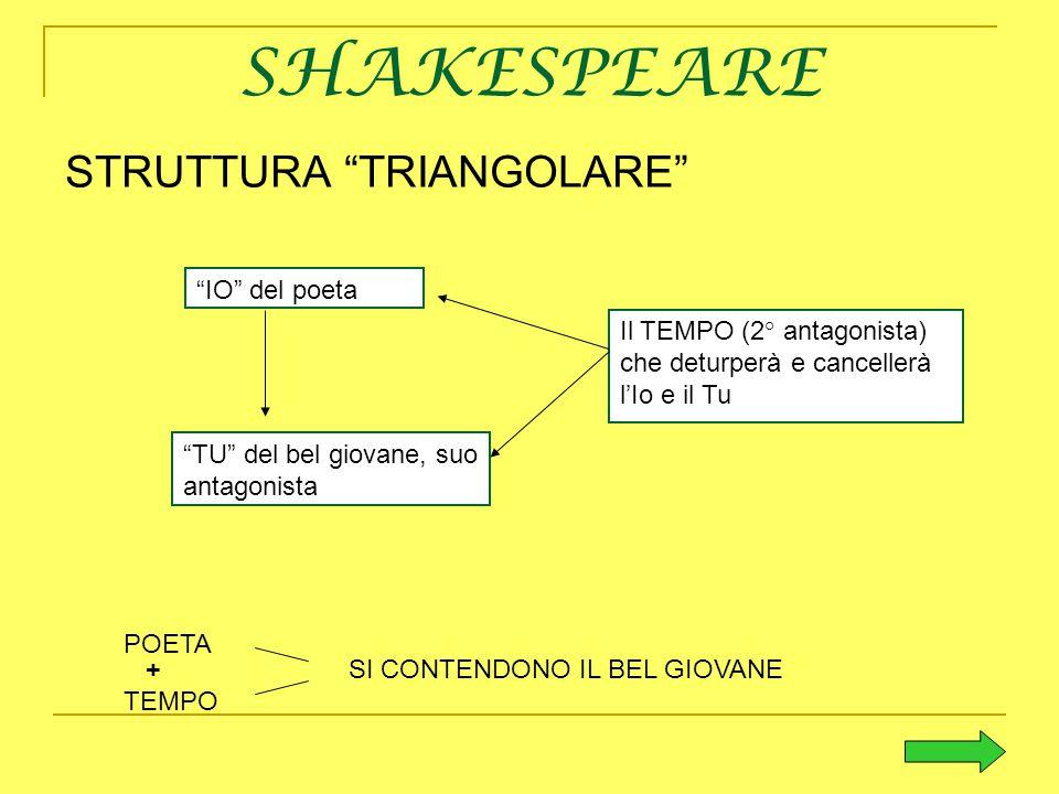 """SHAKESPEARE STRUTTURA """"TRIANGOLARE"""" """"IO"""" del poeta """"TU"""" del bel giovane, suo antagonista Il TEMPO (2° antagonista) che deturperà e cancellerà l'Io e i"""