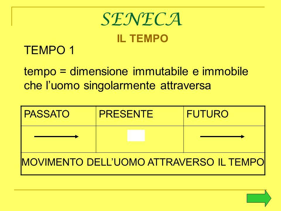 SENECA TEMPO 1 tempo = dimensione immutabile e immobile che l'uomo singolarmente attraversa PASSATOPRESENTEFUTURO MOVIMENTO DELL'UOMO ATTRAVERSO IL TE