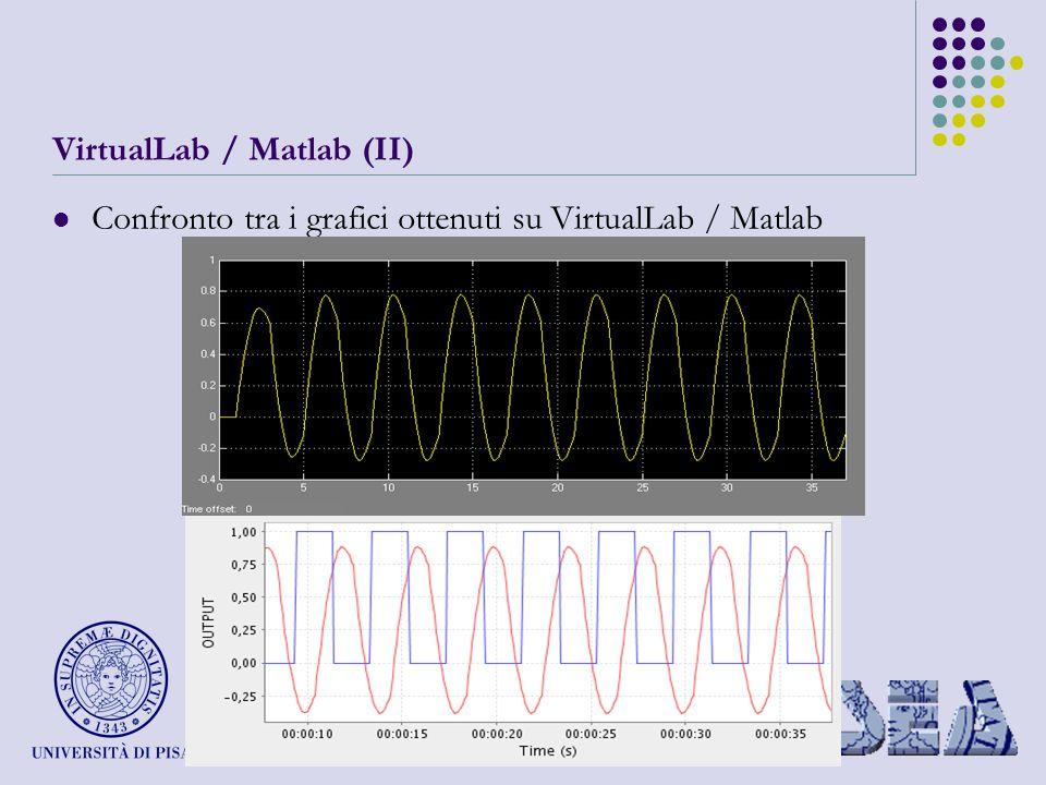 VirtualLab / Matlab (II) Confronto tra i grafici ottenuti su VirtualLab / Matlab