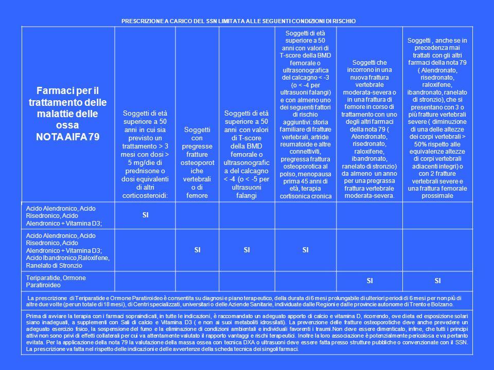 PRESCRIZIONE A CARICO DEL SSN LIMITATA ALLE SEGUENTI CONDIZIONI DI RISCHIO Farmaci per il trattamento delle malattie delle ossa NOTA AIFA 79 Soggetti