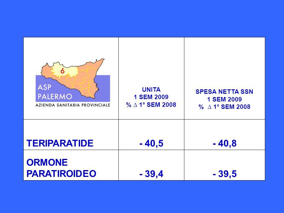 UNITA 1 SEM 2009 % ∆ 1° SEM 2008 SPESA NETTA SSN 1 SEM 2009 % ∆ 1° SEM 2008 TERIPARATIDE- 40,5- 40,8 ORMONE PARATIROIDEO- 39,4- 39,5