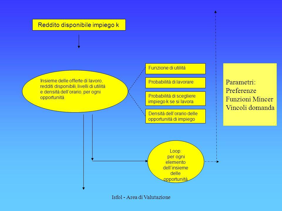 Isfol - Area di Valutazione Insieme delle offerte di lavoro, redditi disponibili, livelli di utilità e densità dell'orario, per ogni opportunità Funzione di utilità Probabilità di lavorare Probabilità di scegliere impiego k se si lavora Densità dell'orario delle opportunità di impiego Loop: per ogni elemento dell'insieme delle opportunità Reddito disponibile impiego k Parametri: Preferenze Funzioni Mincer Vincoli domanda