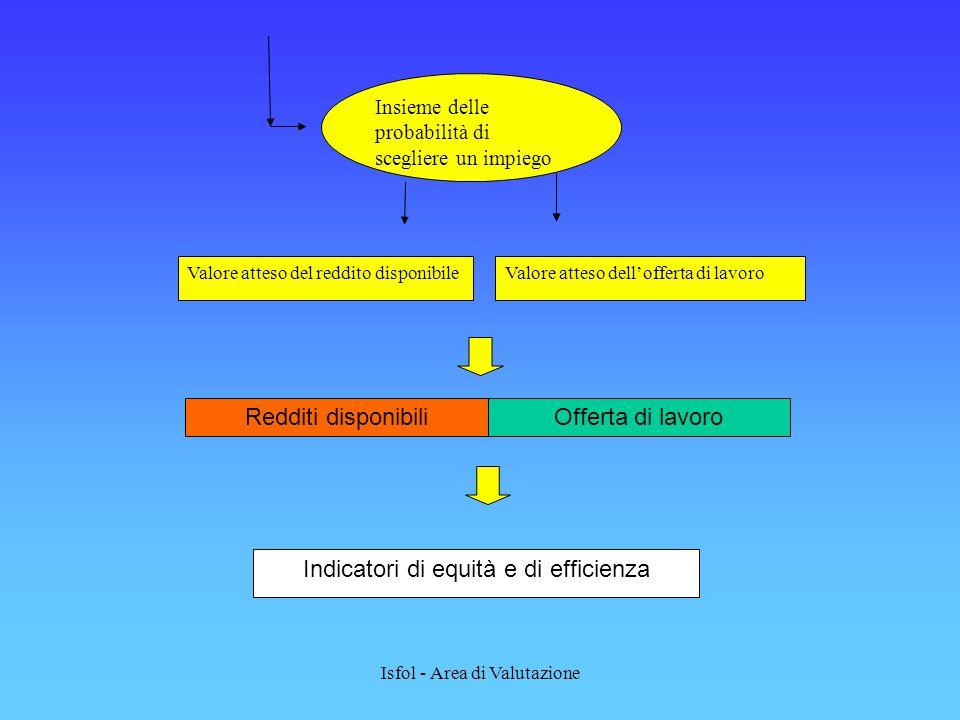 Isfol - Area di Valutazione Insieme delle probabilità di scegliere un impiego Valore atteso del reddito disponibileValore atteso dell'offerta di lavoro Indicatori di equità e di efficienza Redditi disponibiliOfferta di lavoro