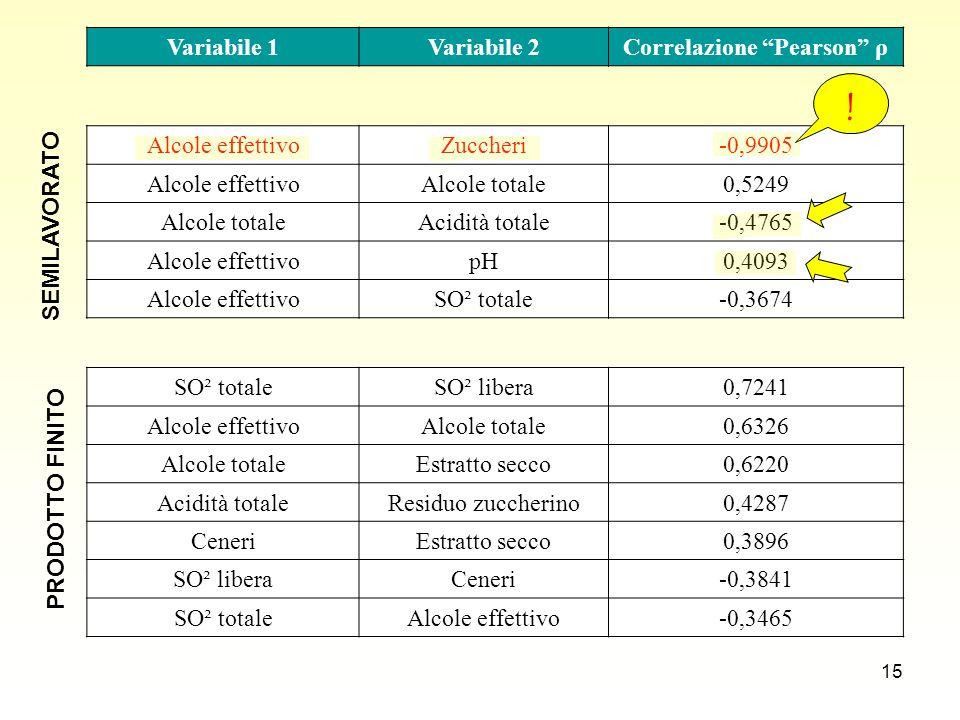 15 SO² totaleSO² libera0,7241 Alcole effettivoAlcole totale0,6326 Alcole totaleEstratto secco0,6220 Acidità totaleResiduo zuccherino0,4287 CeneriEstratto secco0,3896 SO² liberaCeneri-0,3841 SO² totaleAlcole effettivo-0,3465 Variabile 1Variabile 2Correlazione Pearson ρ Alcole effettivoZuccheri-0,9905 Alcole effettivoAlcole totale0,5249 Alcole totaleAcidità totale-0,4765 Alcole effettivopH0,4093 Alcole effettivoSO² totale-0,3674 SEMILAVORATO PRODOTTO FINITO !