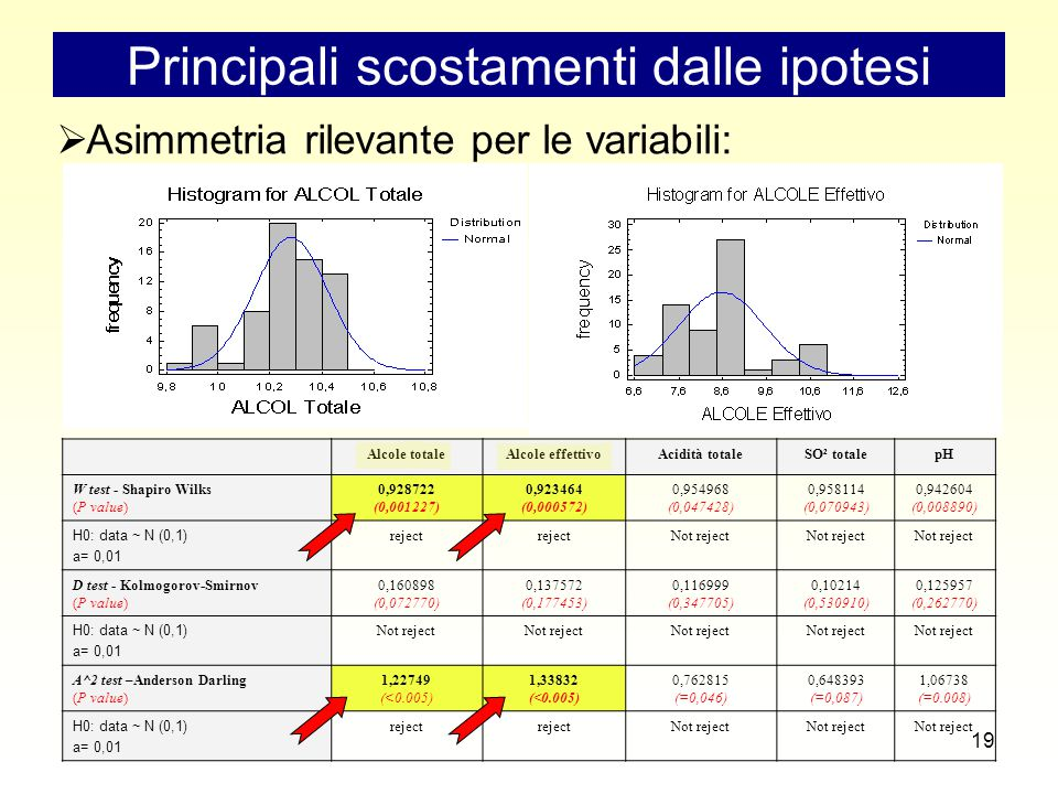 19 Principali scostamenti dalle ipotesi  Asimmetria rilevante per le variabili: Alcole totaleAlcole effettivoAcidità totaleSO² totalepH W test - Shapiro Wilks (P value) 0,928722 (0,001227) 0,923464 (0,000572) 0,954968 (0,047428) 0,958114 (0,070943) 0,942604 (0,008890) H0: data ~ N (0,1) a= 0,01 reject Not reject D test - Kolmogorov-Smirnov (P value) 0,160898 (0,072770) 0,137572 (0,177453) 0,116999 (0,347705) 0,10214 (0,530910) 0,125957 (0,262770) H0: data ~ N (0,1) a= 0,01 Not reject A^2 test –Anderson Darling (P value) 1,22749 (<0.005) 1,33832 (<0.005) 0,762815 (=0,046) 0,648393 (=0,087) 1,06738 (=0.008) H0: data ~ N (0,1) a= 0,01 reject Not reject