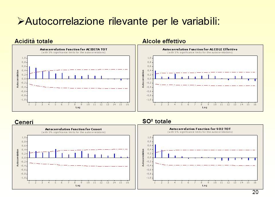20  Autocorrelazione rilevante per le variabili: Acidità totaleAlcole effettivo Ceneri SO² totale