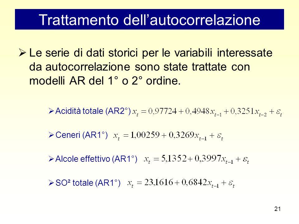 21 Trattamento dell'autocorrelazione  Le serie di dati storici per le variabili interessate da autocorrelazione sono state trattate con modelli AR del 1° o 2° ordine.