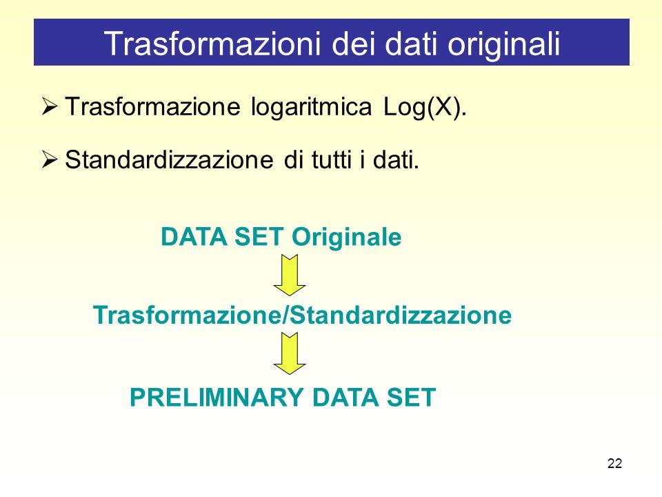 22  Trasformazione logaritmica Log(X).  Standardizzazione di tutti i dati.