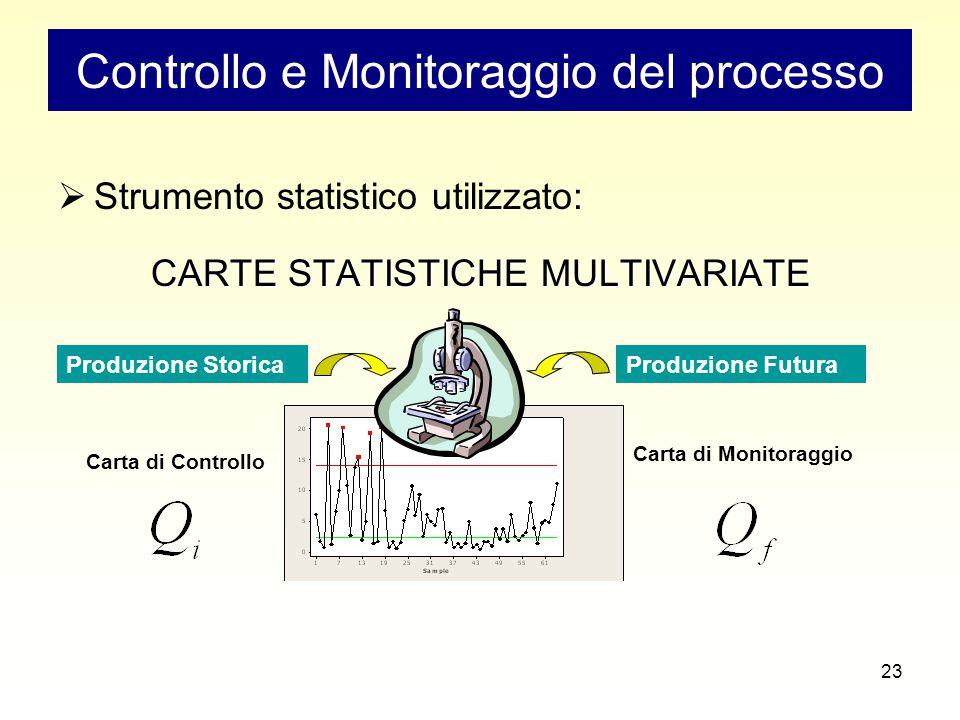 23 Controllo e Monitoraggio del processo  Strumento statistico utilizzato: CARTE STATISTICHE MULTIVARIATE Produzione StoricaProduzione Futura Carta di Controllo Carta di Monitoraggio