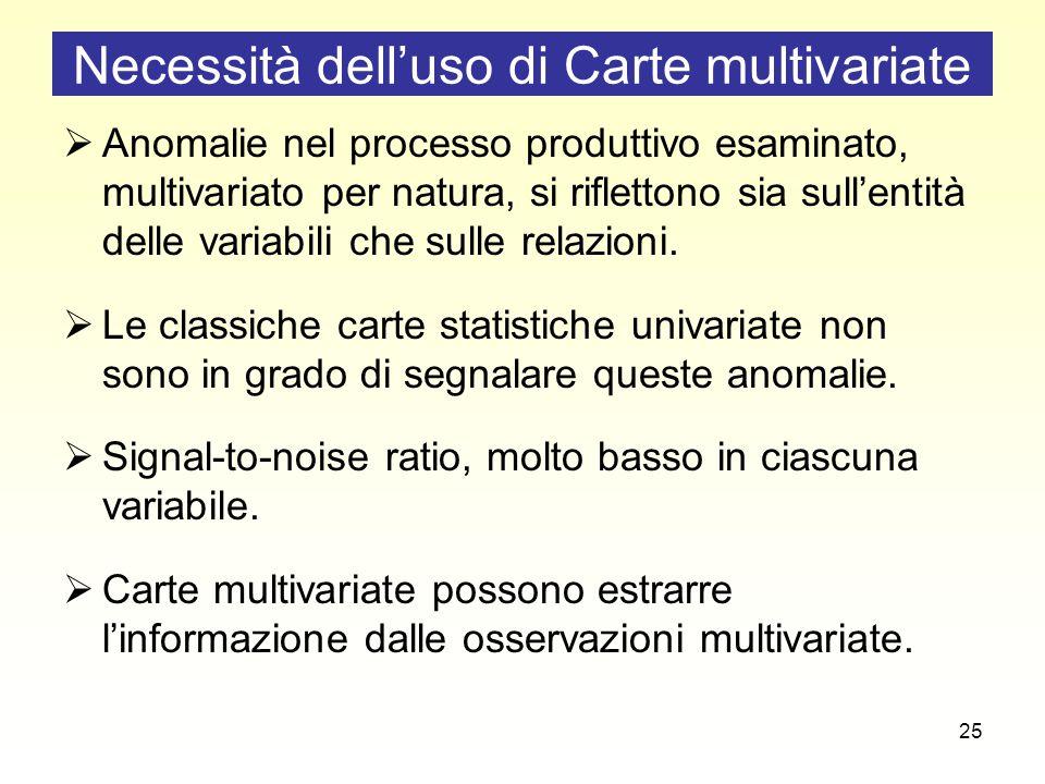 25 Necessità dell'uso di Carte multivariate  Anomalie nel processo produttivo esaminato, multivariato per natura, si riflettono sia sull'entità delle variabili che sulle relazioni.