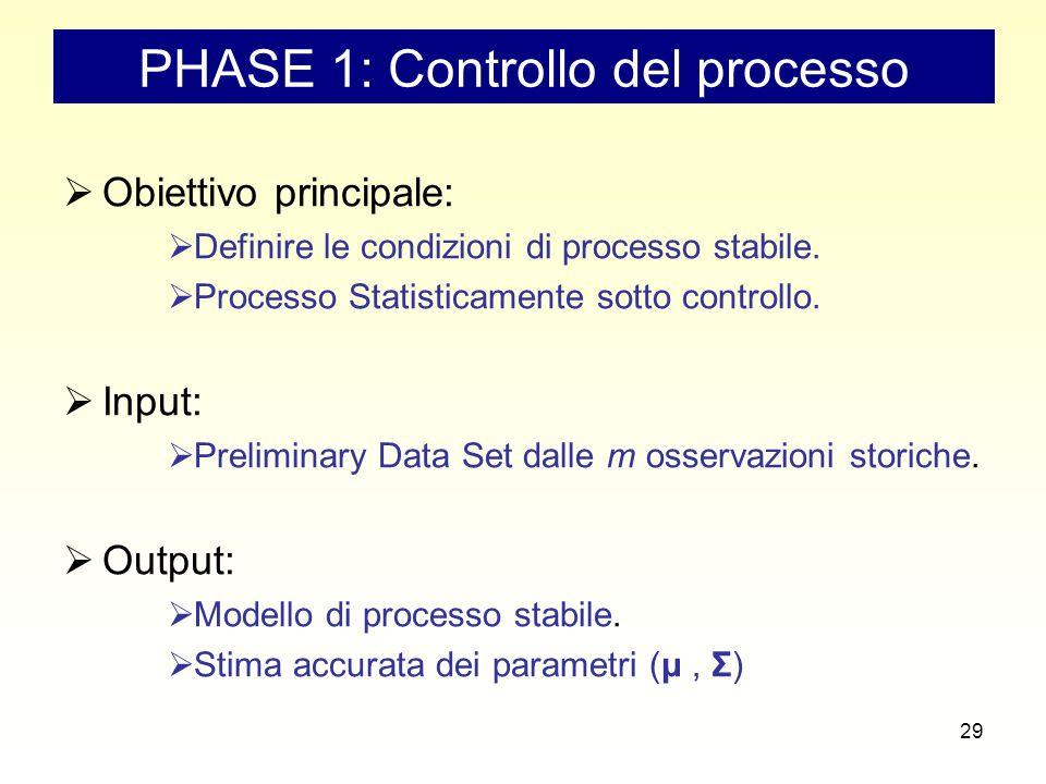 29 PHASE 1: Controllo del processo  Obiettivo principale:  Definire le condizioni di processo stabile.