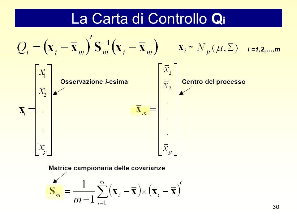 30 La Carta di Controllo Q i i =1,2,…,m Centro del processoOsservazione i-esima Matrice campionaria delle covarianze ~