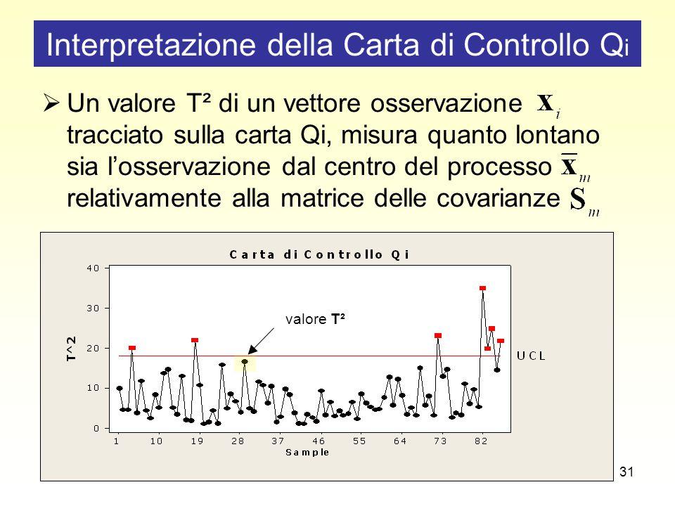 31 Interpretazione della Carta di Controllo Q i  Un valore T² di un vettore osservazione tracciato sulla carta Qi, misura quanto lontano sia l'osservazione dal centro del processo relativamente alla matrice delle covarianze valore T²